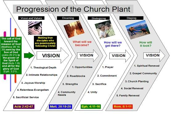 why plant a church
